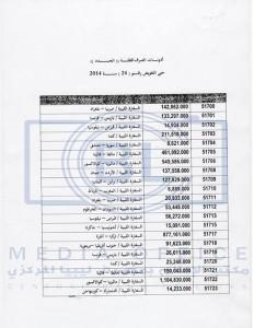 ليبيا المركزي يشرع في تنفيذ اذونات الصرف الخاصة بمنح الطلبة الدارسين في الخارج للتفويضات من 19 وحتى