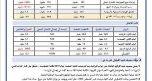 مصرف ليبيا المركزي يكشف عن حجم إيرادات ومصروفات ثمانية أشهر من 2019